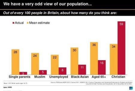 British attitudes